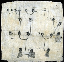 Genealogy of Pedronilla and Juliana. A pictorial genealogy of four generations.